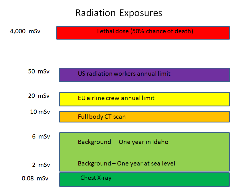 Introduction To Radiation Health Effects And Radiation