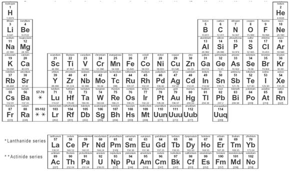 What Is An Isotope Mit Nse Nuclear Information Hub